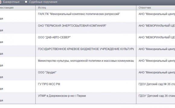 Иск, поданный к «Перми-36»